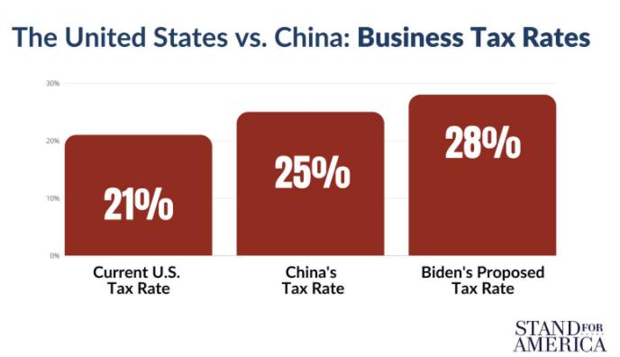 US vs China tax rates